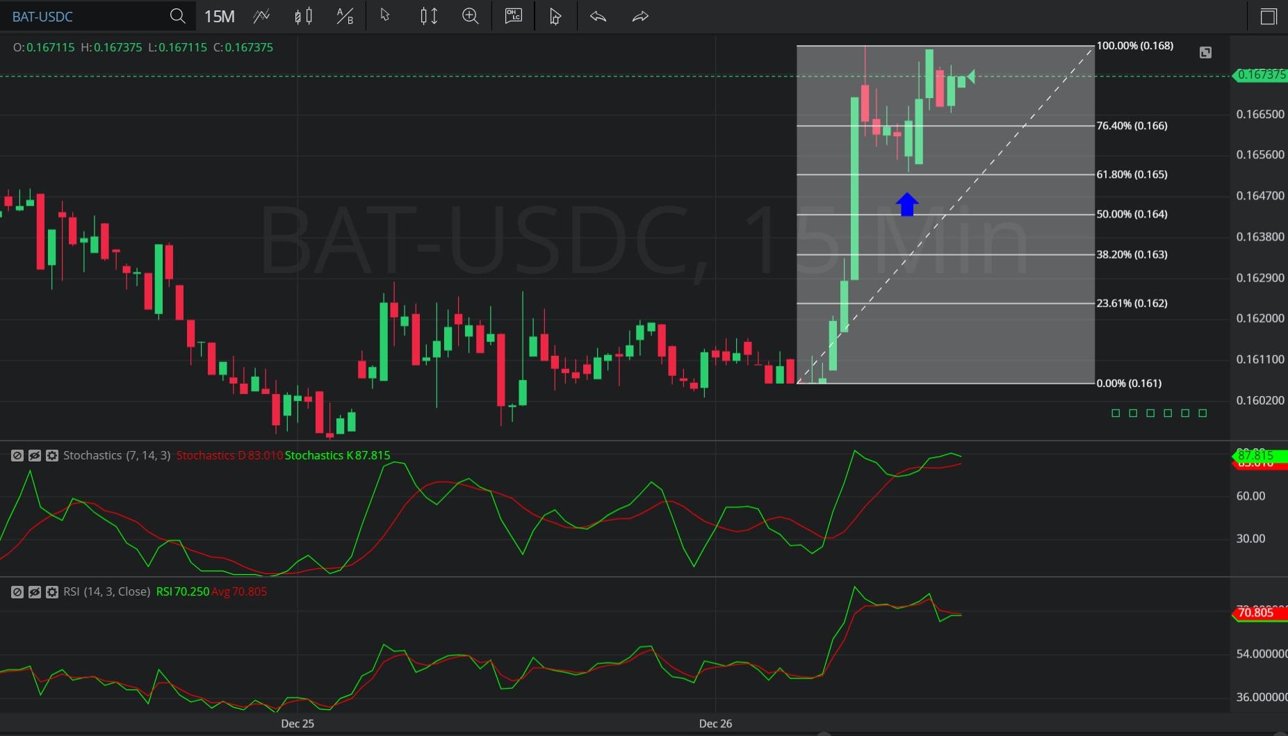 26 December 2019 - BAT/ USDC – 15-minute