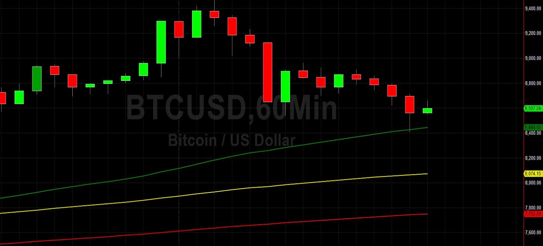 BTC/USD Reverses Lower Before Testing 9500: Sally Ho's Technical Analysis 1 May 2020 BTC