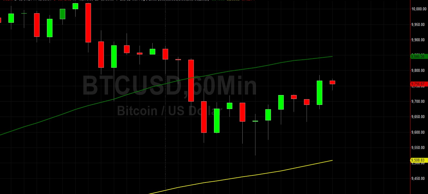 Traders Reload at 9525 For Another BTC/USD Shot at 10000: Sally Ho's Technical Analysis 10 May 2020 - BTC