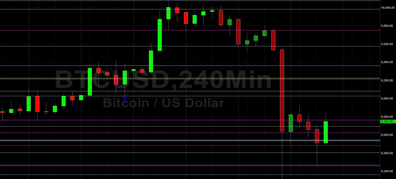 BTC/USD Crashes Through Many Stops: Sally Ho's Technical Analysis 11 May 2020 - BTC