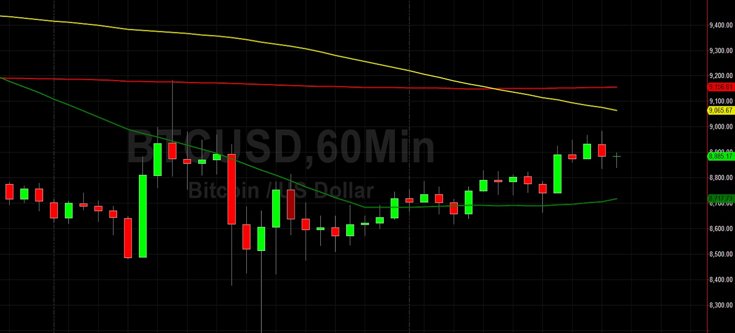 Steady BTC/USD Buying Has 9092 Level Back in Sight:  Sally Ho's Technical Analysis 13 May 2020 - BTC