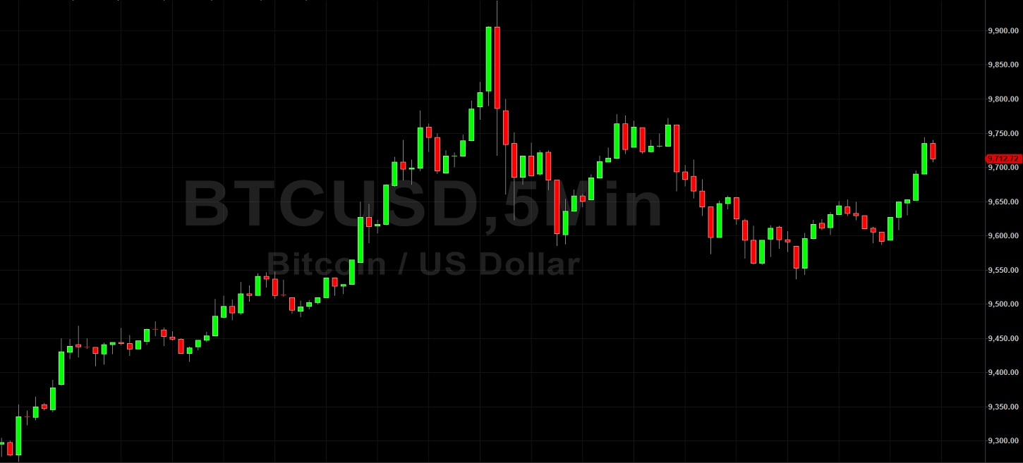 10000 Back in View for BTC/USD Bulls:  Sally Ho's Technical Analysis 15 May 2020 - BTC