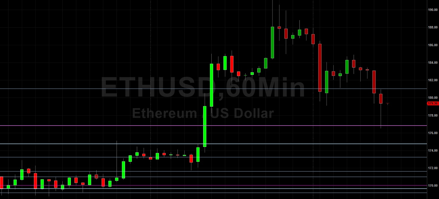 200.00 Back in View for ETH/USD: Sally Ho's Technical Analysis 19 April 2020 ETH