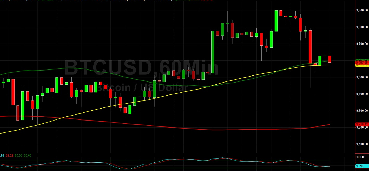 BTC/USD Supported at 9434 Technicals on Pullback: Sally Ho's Technical Analysis 19 May 2020 BTC