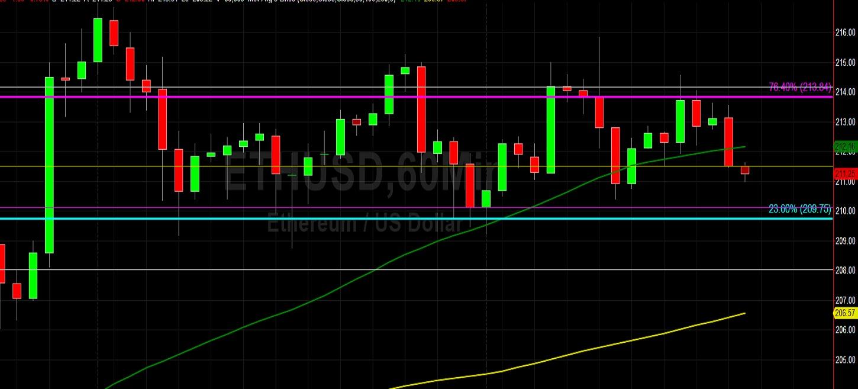 ETH/USD Trading Sideways Above 200: Sally Ho's Technical Analysis 19 May 2020 ETH