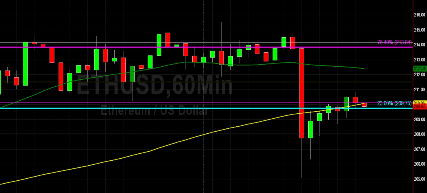 ETH/USD Plunge Finds Bids Just Below 205.44 Area: Sally Ho's Technical Analysis 20 May 2020 ETH