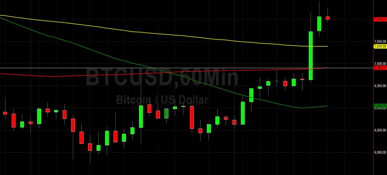 BTC/USD Bulls Eyeing 7308 Again: Sally Ho's Technical Analysis 23 April 2020 BTC