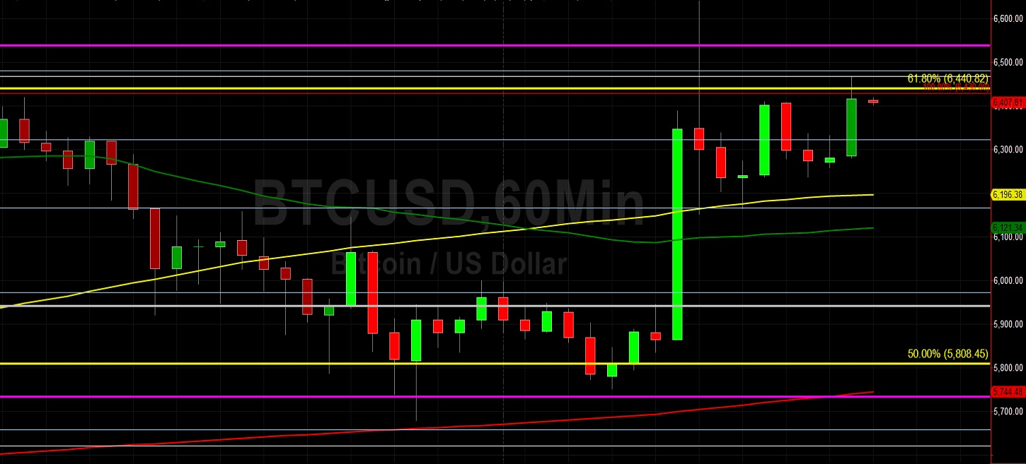 BTC/USD Moderates After Trading Above 6440:  Sally Ho's Technical Analysis 24 March 2020 BTC