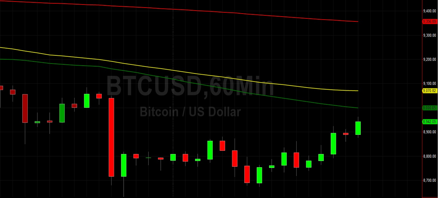 BTC/USD Retraces Higher from 2-Week Lows: Sally Ho's Technical Analysis 26 May 2020 BTC