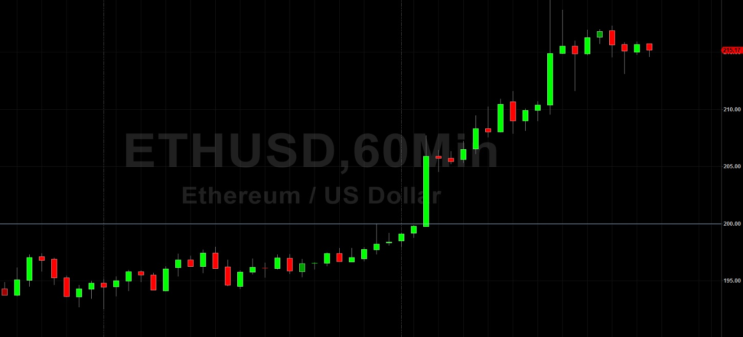 ETH/USD Blasts Above 200 to 219 Area: Sally Ho's Technical Analysis 29 April 2020 ETH