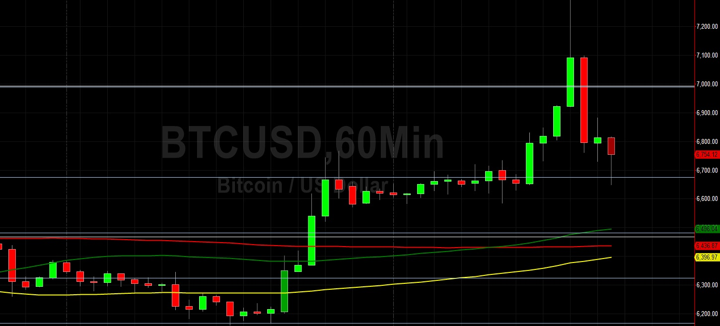 BTC/USD Tests Key March Level of 7289:  Sally Ho's Technical Analysis 3 April 2020 BTC
