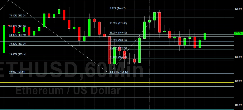 ETH/USD Holds 165.00 Level: Sally Ho's Technical Analysis 8 April 2020 ETH