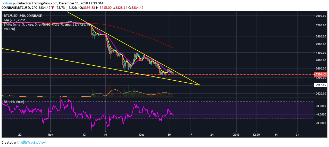 Bitcoin (BTC) All Set To Hit New Yearly Low This Week
