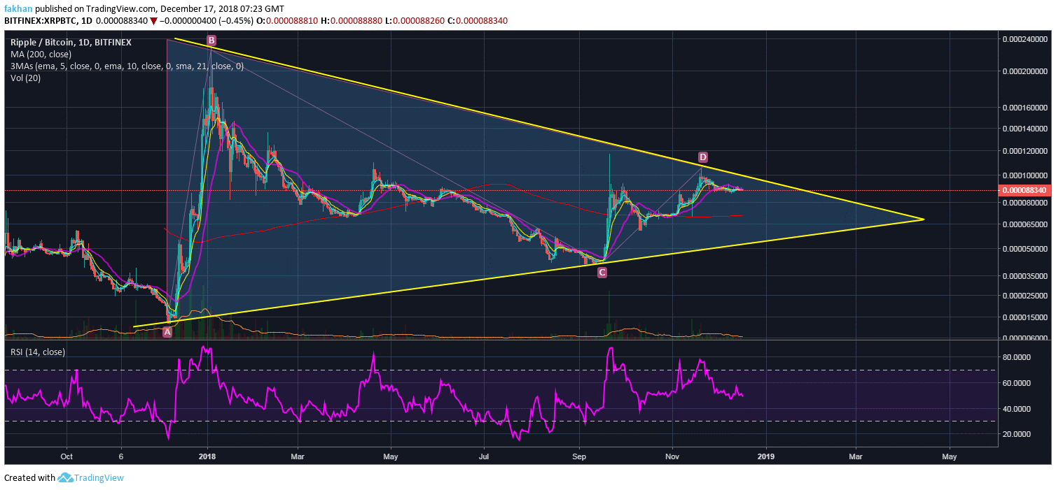 Ripple (XRP) Needs To Break Past 21 Day EMA To Stage A Successful Breakout