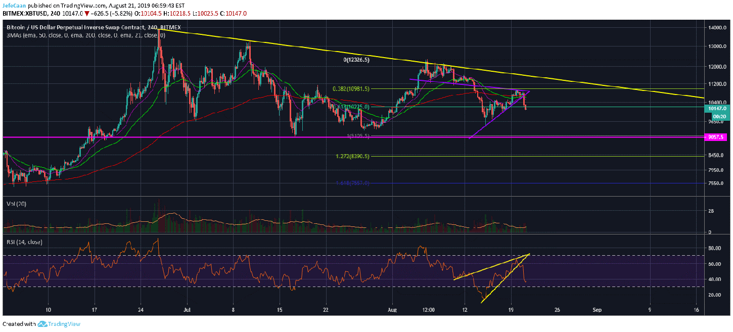 Bitcoin (BTC) All Set To Decline To $9,100 From Here