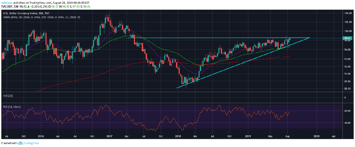 Strengthening Dollar Currency Index (DXY) Spells Trouble For Bitcoin (BTC)
