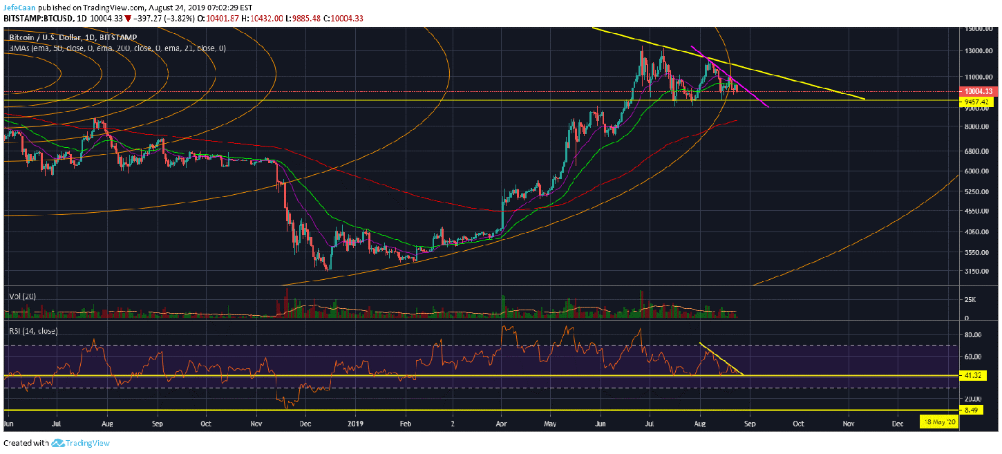 Bitcoin (BTC): The Worst Has Yet To Come