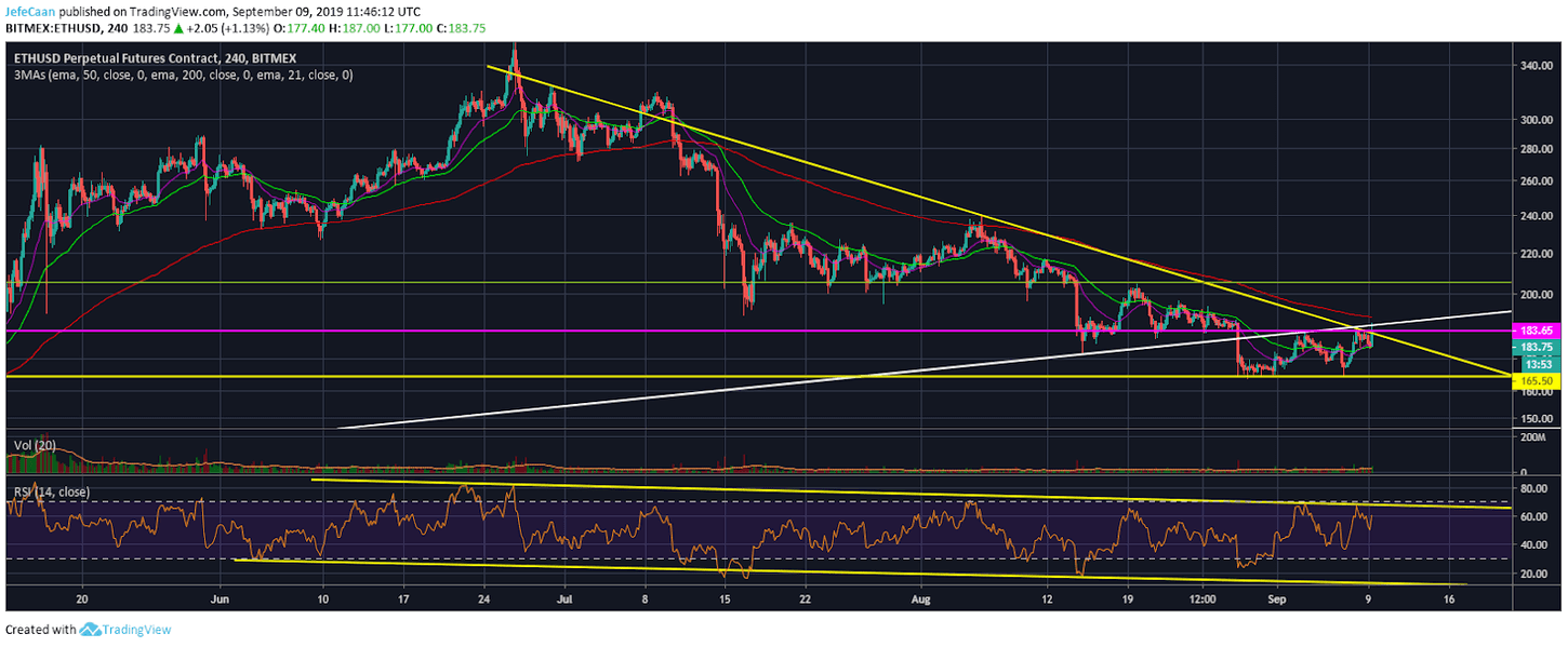 Ethereum (ETH) Fails To See Organic Buying Interest, Decline Expected Ahead