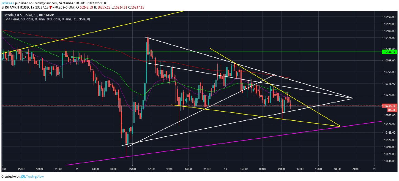 Bitcoin (BTC) Bulls Not Prepared To Back Down Just Yet
