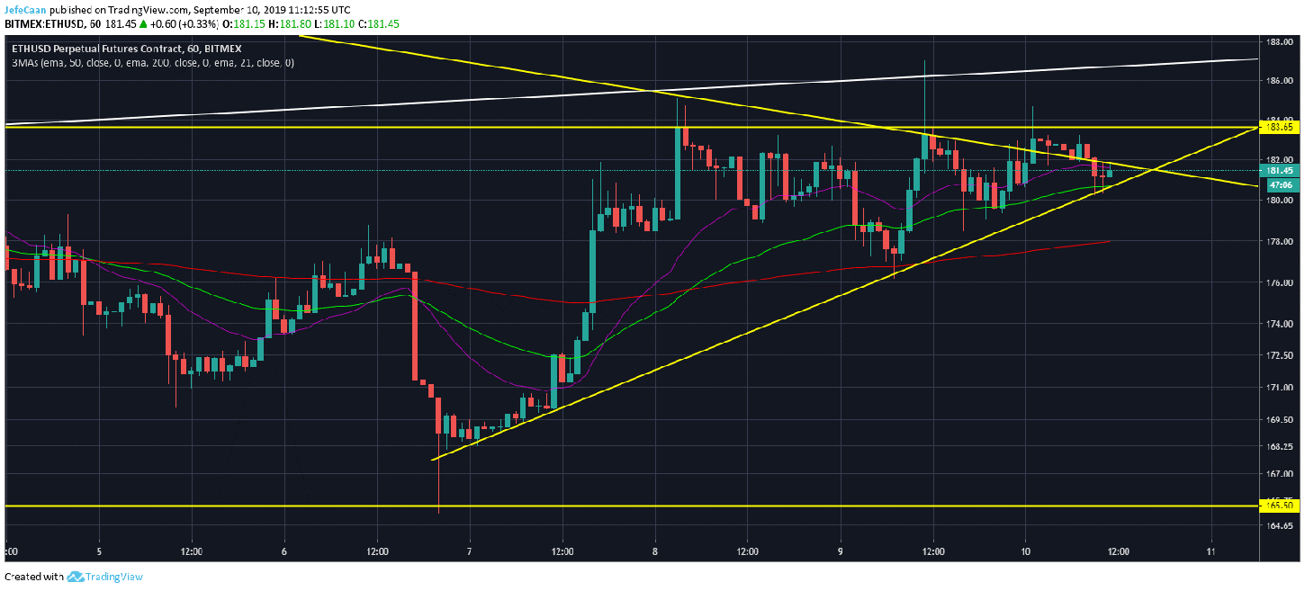 Ethereum (ETH) Could See Further Upside Before A Major Downtrend