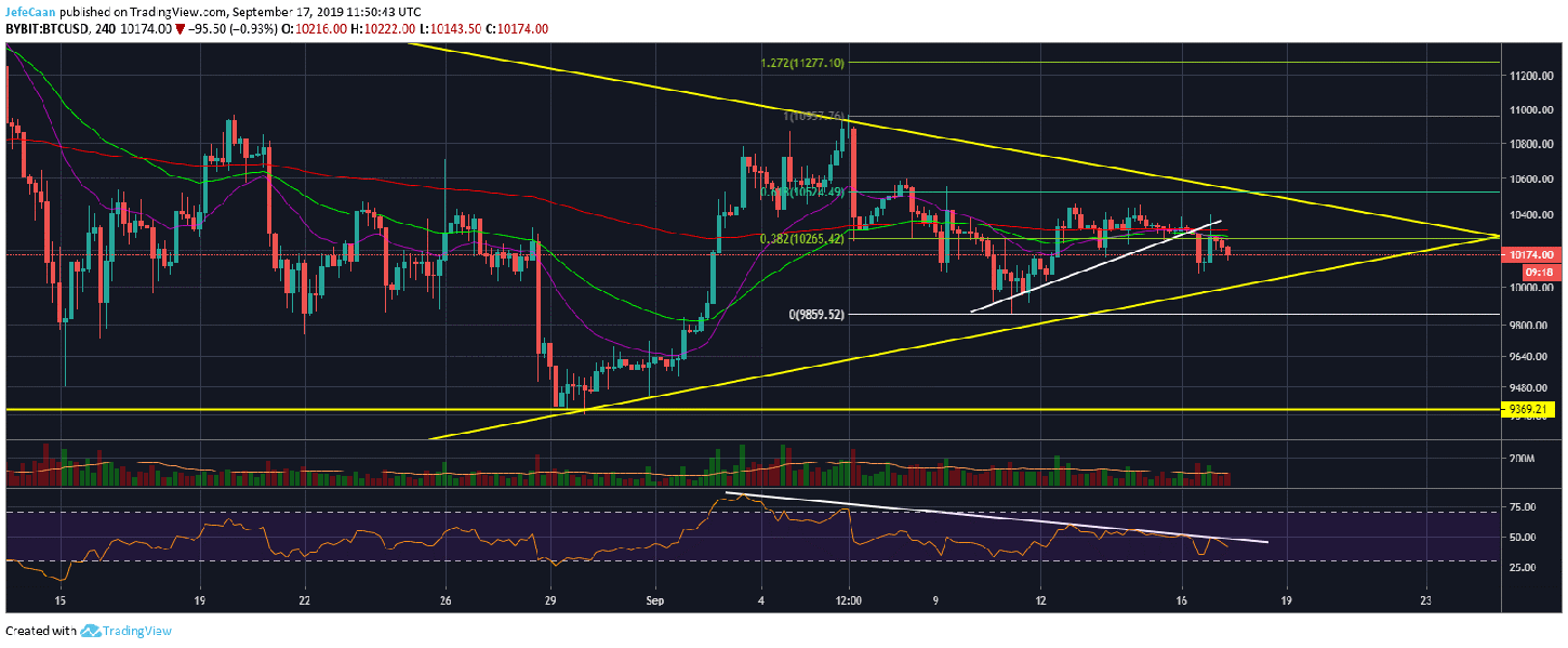 Bitcoin (BTC) Remains At Risk Of A Sharp Decline Below $10,000