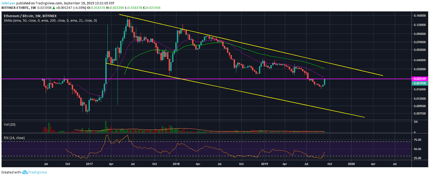 Ethereum (ETH) Bearish Setup Remains Unaltered By Recent Pumps