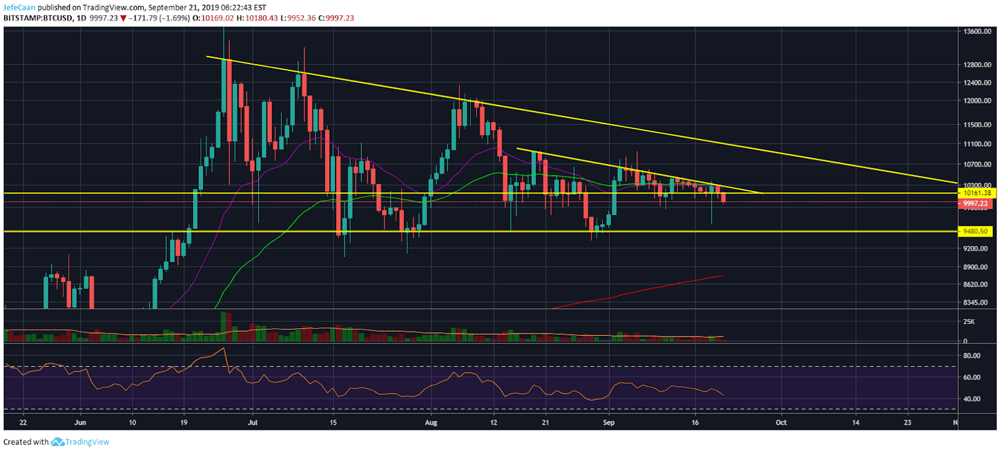 Bitcoin (BTC) Is About To Enter A 2017-18 Styled Bear Trend