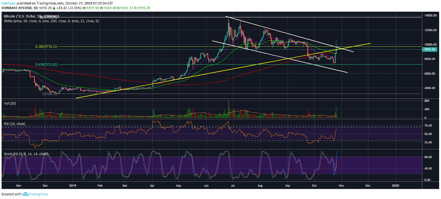 Bitcoin (BTC) Ready To Begin Its Long Awaited Downtrend