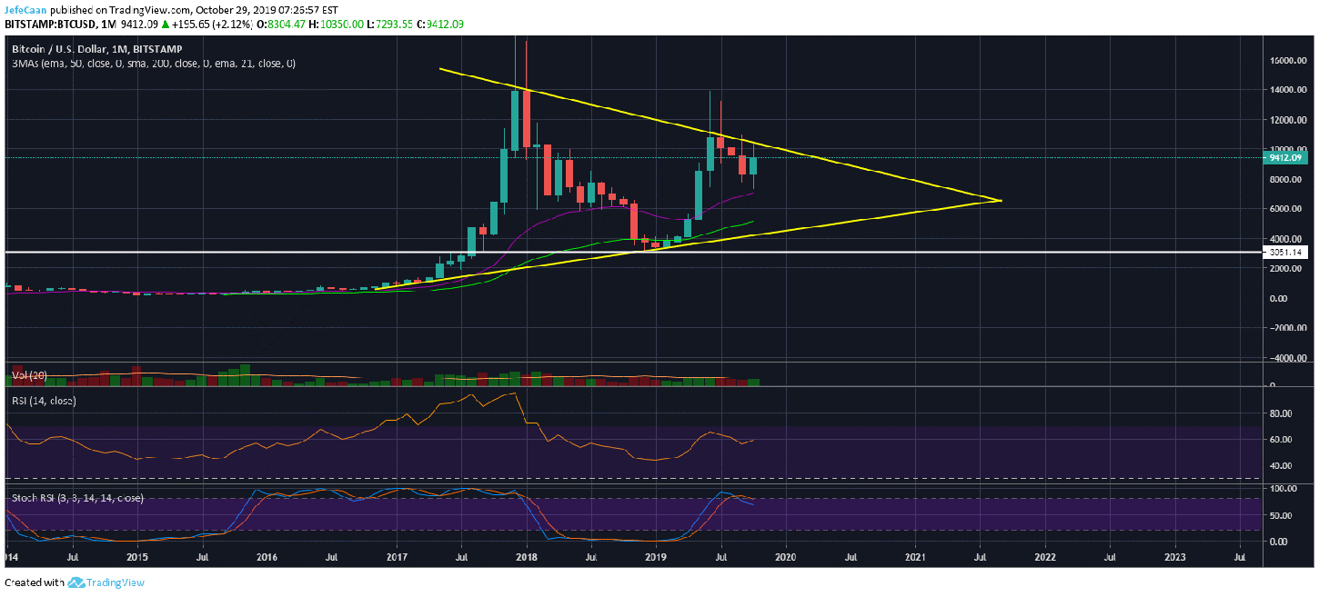 How Low Could Bitcoin (BTC) Fall From Here?