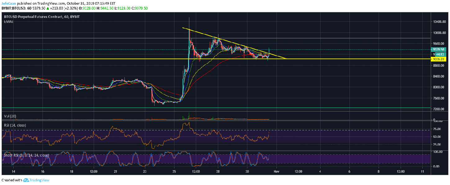 Can Bitcoin (BTC) Still Decline Below $9,000?
