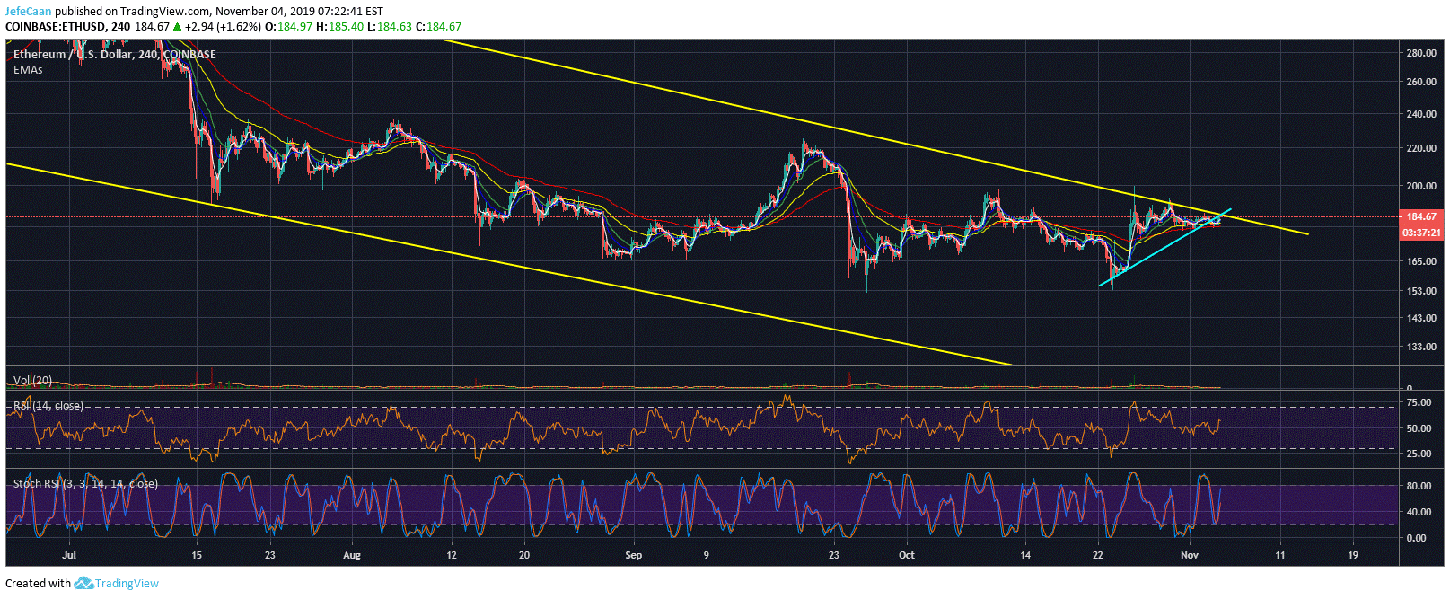 Ethereum (ETH) Risks Further Downside Against Bitcoin (BTC)