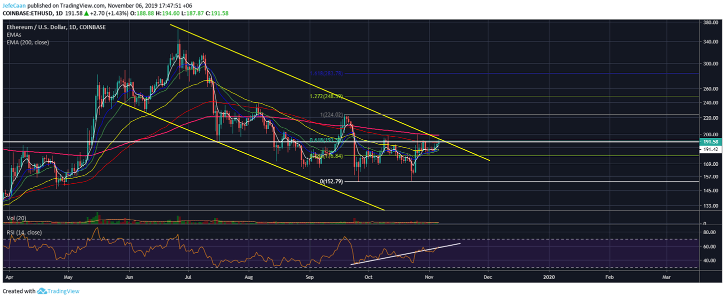 Can Ethereum (ETH) Break Out Of The Descending Channel?