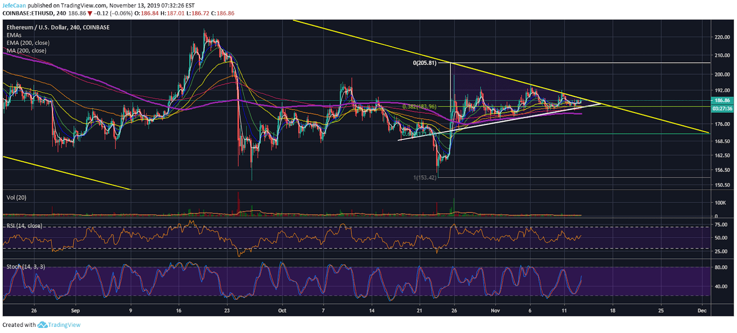 Could Ethereum (ETH) See Another Fakeout?