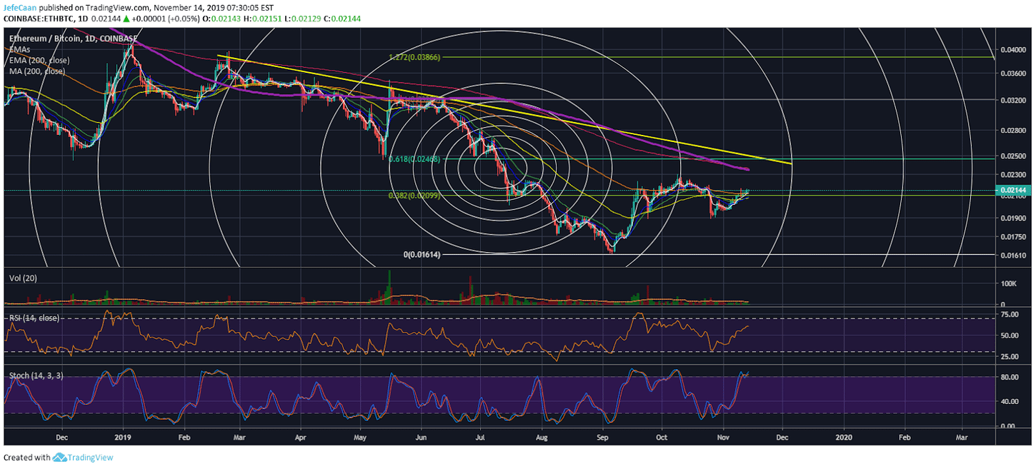 Ethereum (ETH) Maintains Its Uptrend Against Bitcoin (BTC), Eyes More Gains