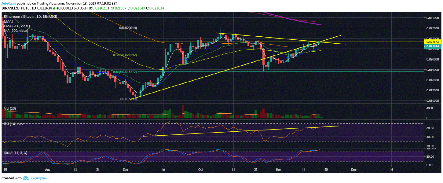 Ethereum (ETH) Likely To Enter A New Bear Trend Against Bitcoin (BTC)