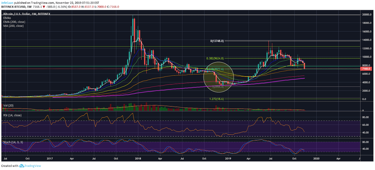 Bitcoin (BTC): Will This Time Be Different?