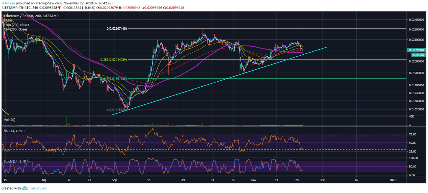 Ethereum (ETH) Uptrend Against Bitcoin (BTC) Remains Intact