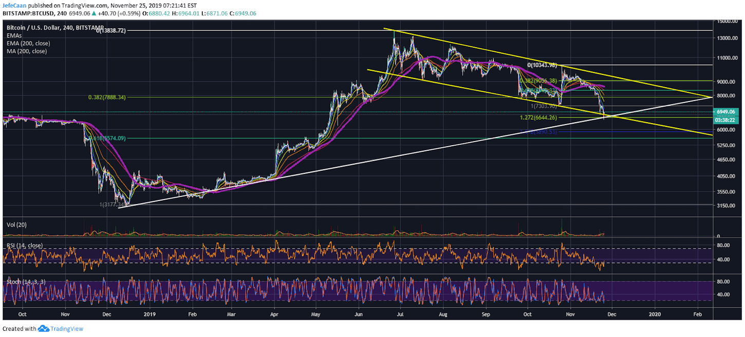 What Is Bitcoin (BTC)'s Next Move?