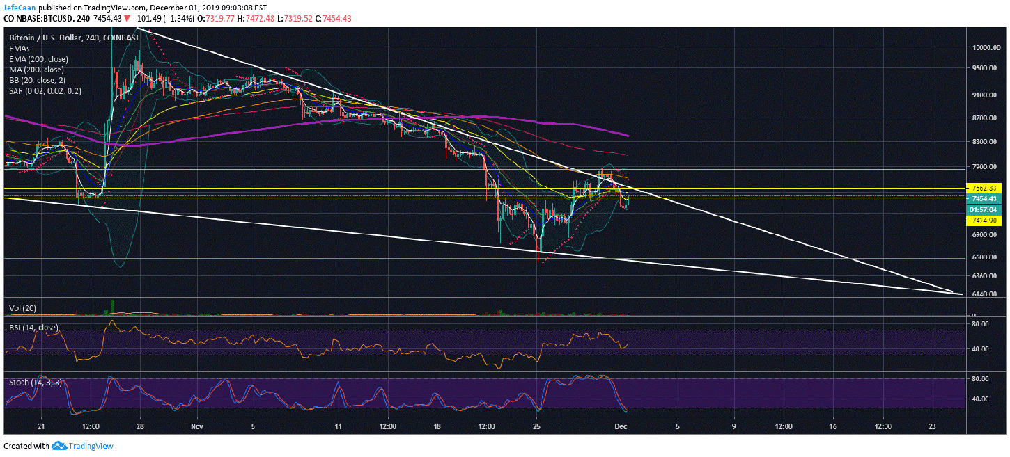 Is Bitcoin (BTC) Ready To Fall Below $7,000 Again?