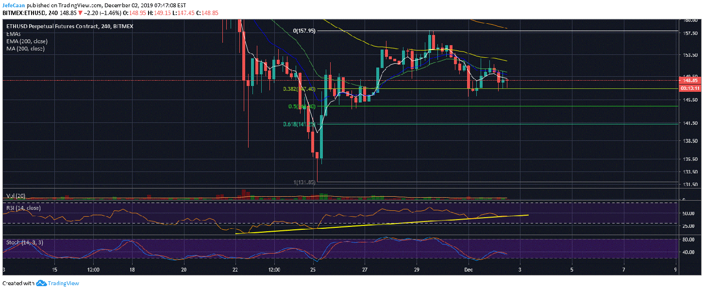 Ethereum (ETH) Ready To Make Fresh Gains After Recent Correction