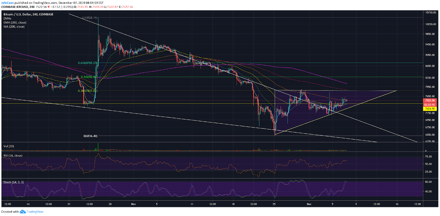 Bitcoin (BTC) Rallies Further Inside The Ascending Triangle But Remains Vulnerable