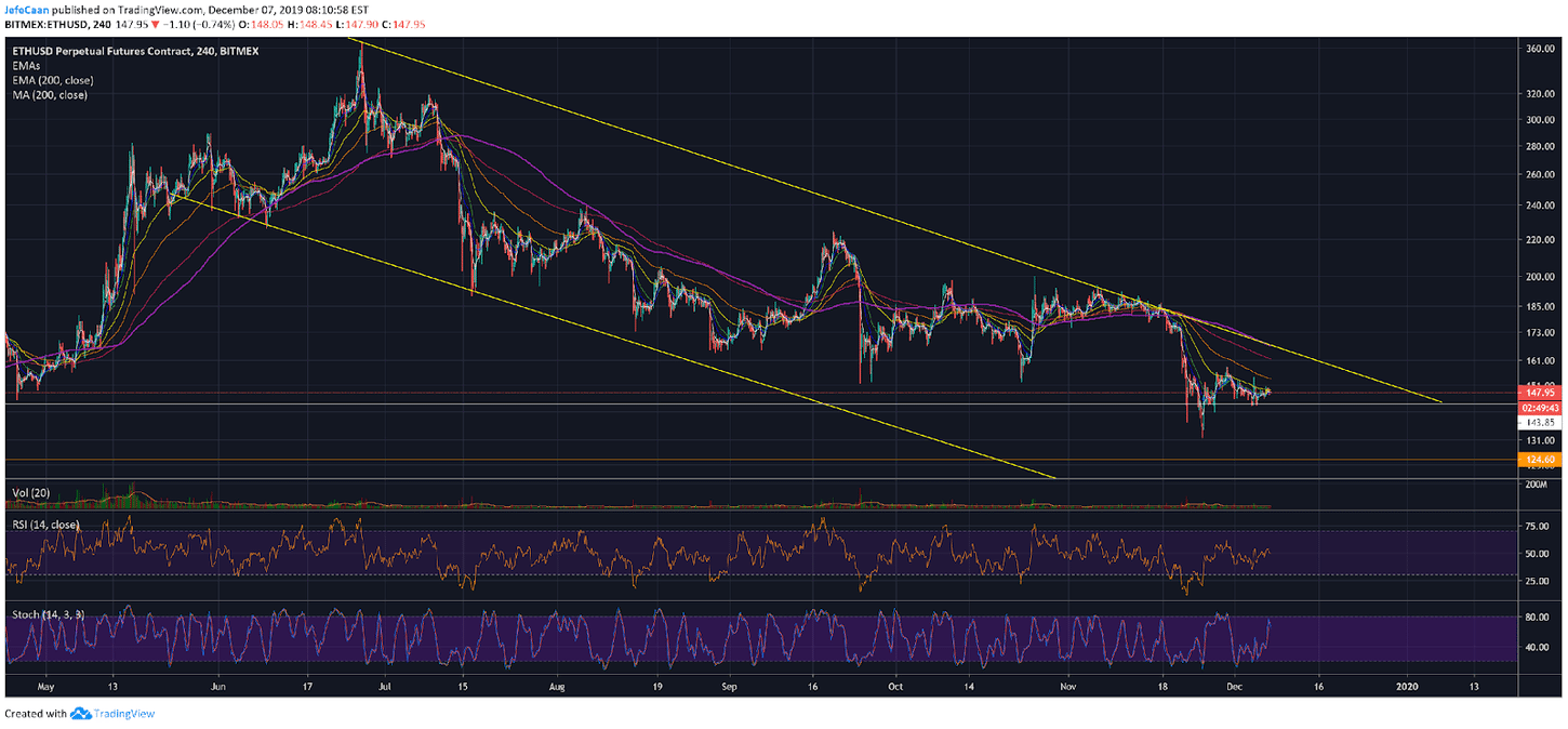 How Much Room Does Ethereum (ETH) Have To Rally Further?
