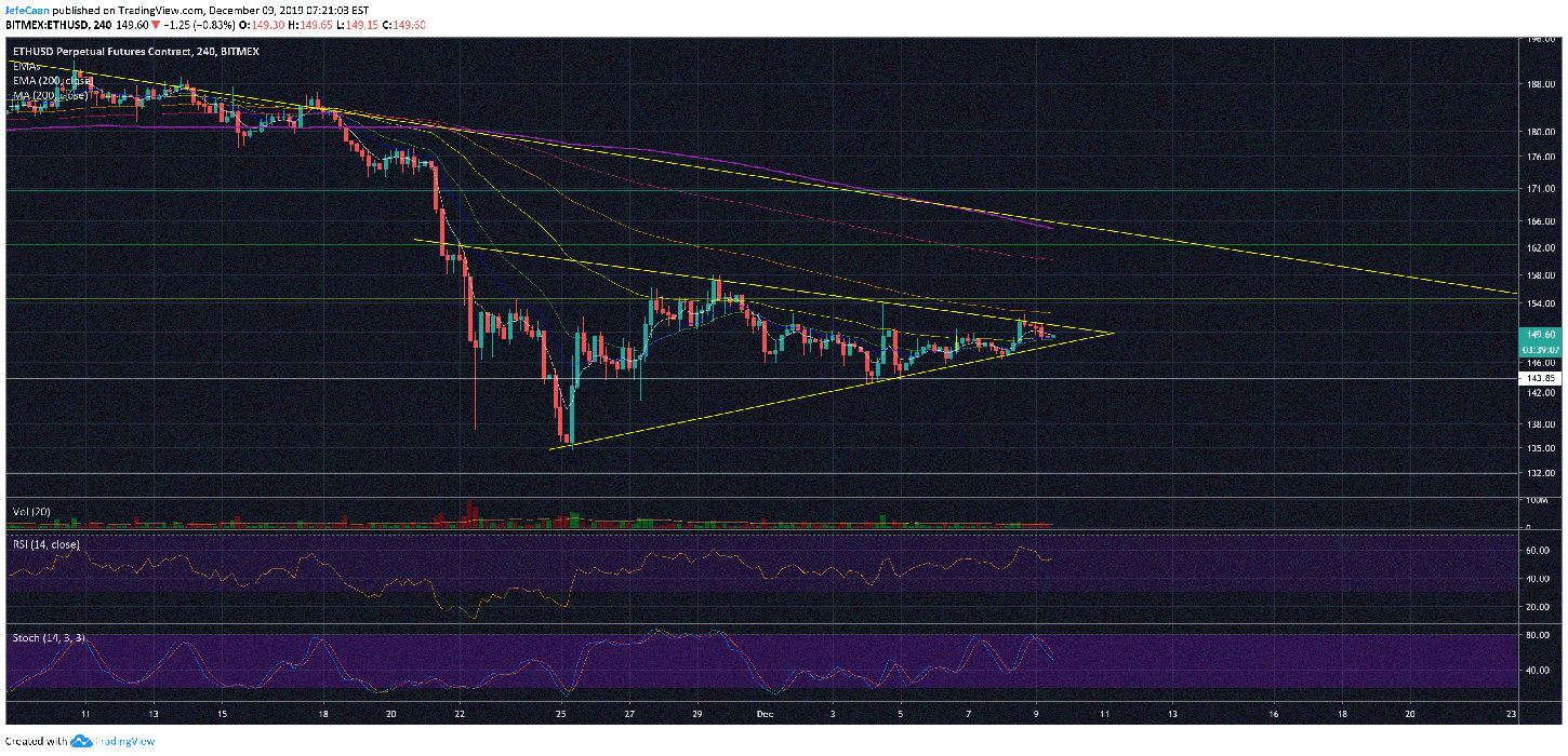 Ethereum (ETH) All Set For An Explosive Breakout Ahead