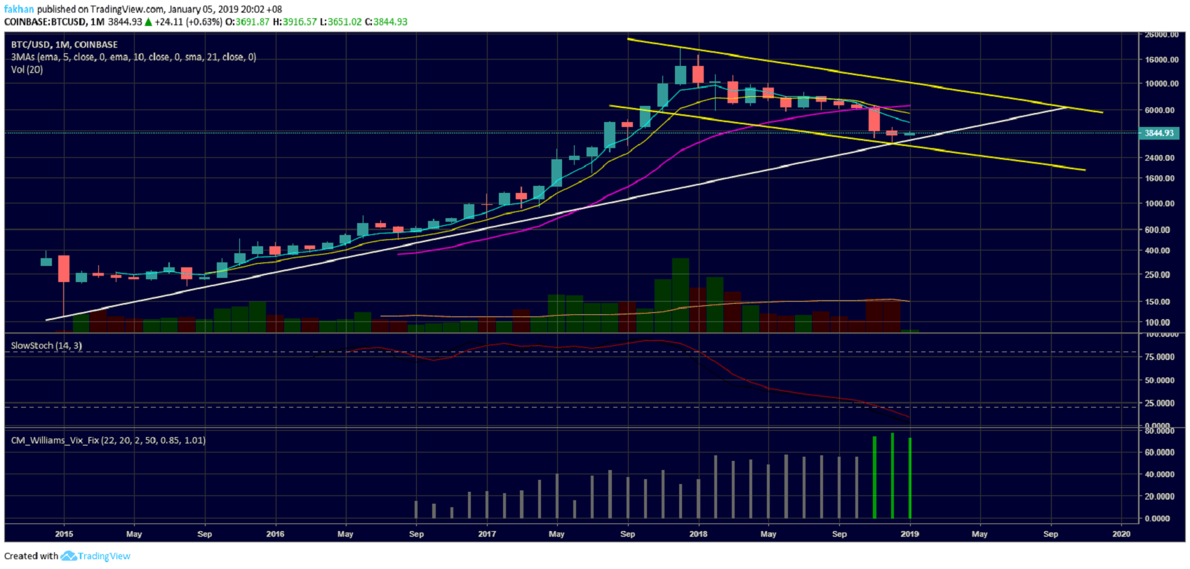 Why Bitcoin (BTC) Is Not Likely To Fall Below $3,000