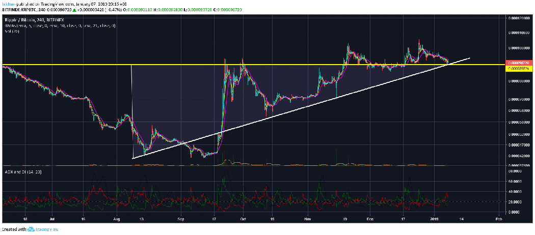 Ripple (XRP) Has Positioned Itself For A Big Run Against Bitcoin (BTC)