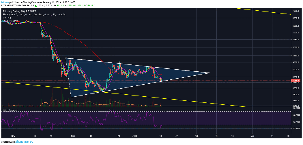 Bitcoin (BTC) Begins The Week In Green, Prepares For Its Big Move Up