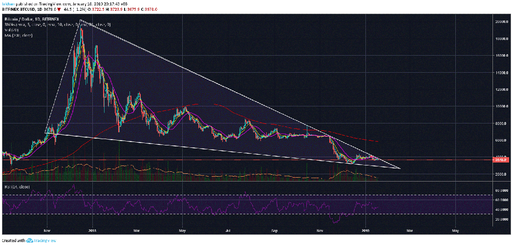 Bitcoin (BTC): The Giant Falling Wedge No One Is Talking About