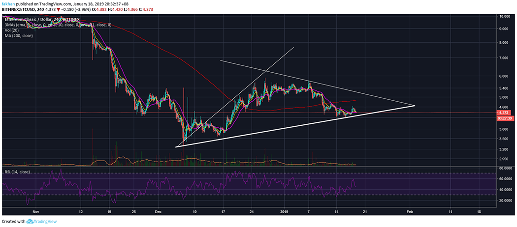 Ethereum Classic (ETC) Labs Gets A New Development Team And Price Rallies