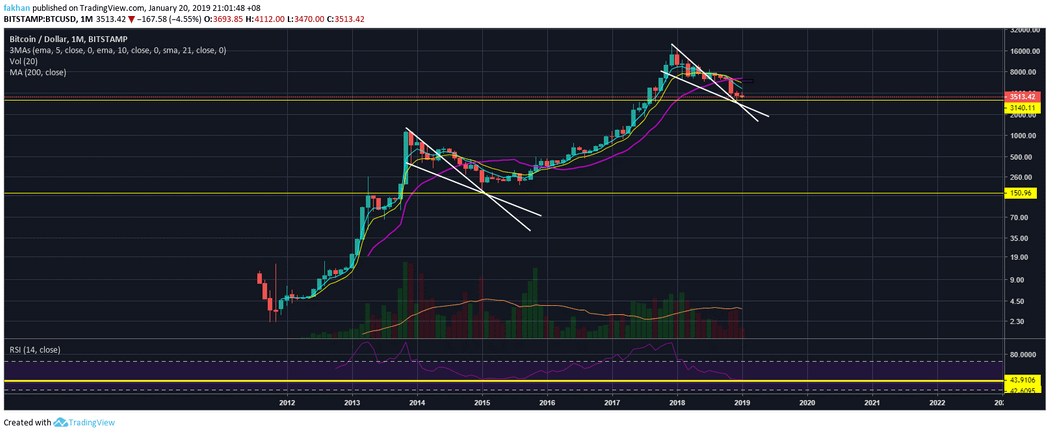 Bitcoin (BTC): Calm Before The Storm