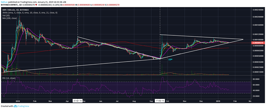 Ripple (XRP) Poised For A Major Rally Against Bitcoin (BTC) In Weeks Ahead